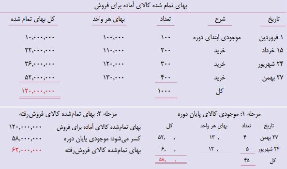 تخصیص بهای تمام شده کالای آماده برای فروش فروشگاه حسینی