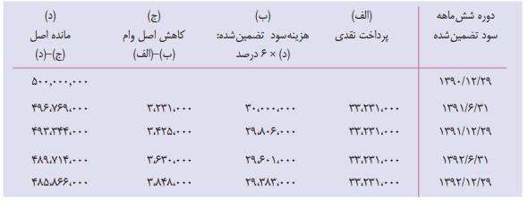 جدول محاسبه اقساط